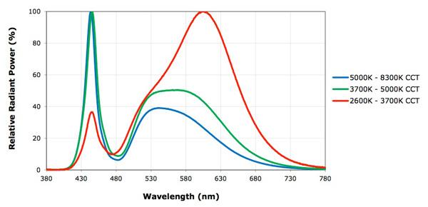 """Višak plavog svjetla (na lijevom dijelu grafa) u LED-icama različitih temperatura svjetla. Vidljivo je kako su LEDice temperature 5000 i 4000 K (prodaju se s pod oznakama: daylight, cool white, natural, """"prirodno""""...) gotovo jednako štetne. Čak i LED temperature svjetla 2700 K (warm white, toplo bijelo) sadrži plavu komponentu koju je potrebno filtrirati da bi rasvjeta bila ekološka."""