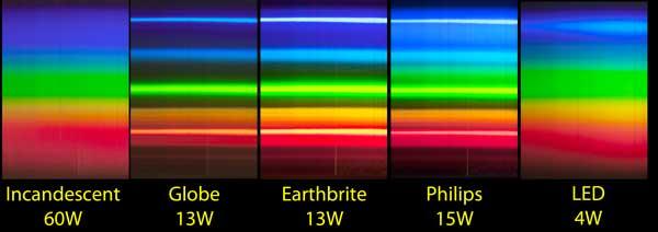 Usporedba spektra različitih izvora svjetla: klasična žarulja, CFL žarulja (štednih) i LED. Jasno je vidljiv višak plavog svjetla. Preuzeto s web stranice Jima Eldera (http://web.ncf.ca/jim/misc/cfl/)